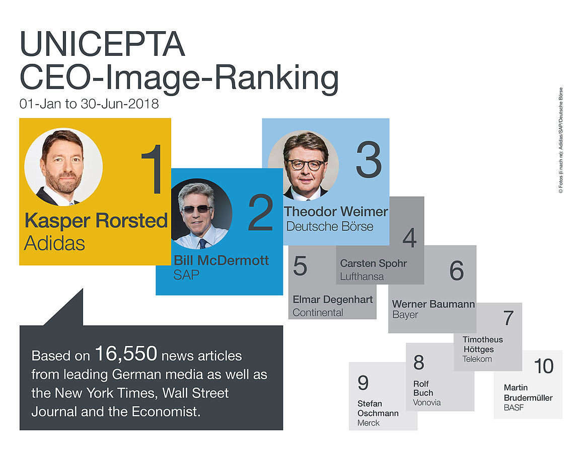 [Translate to EU: English:] UNICEPTA, CEO-Image-Ranking, Q2/2018