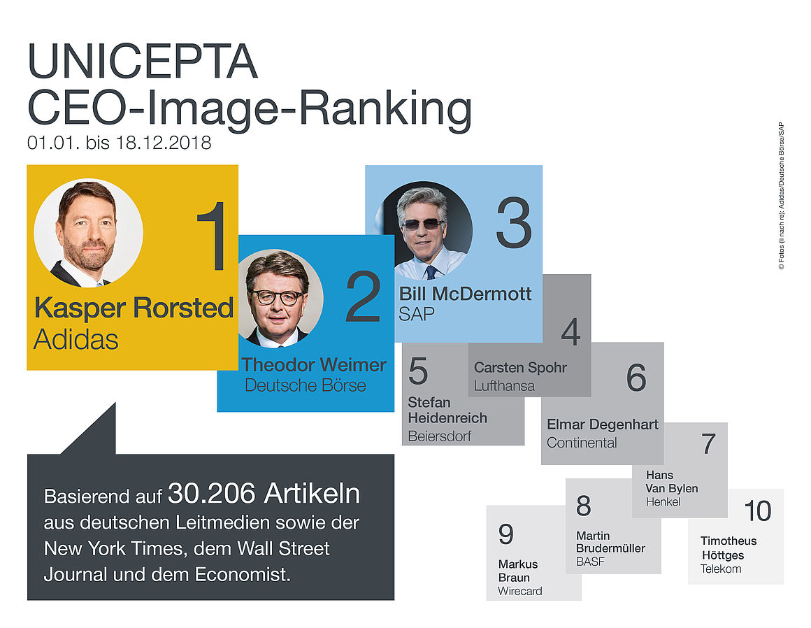 UNICEPTA, CEO-Image-Ranking 2018