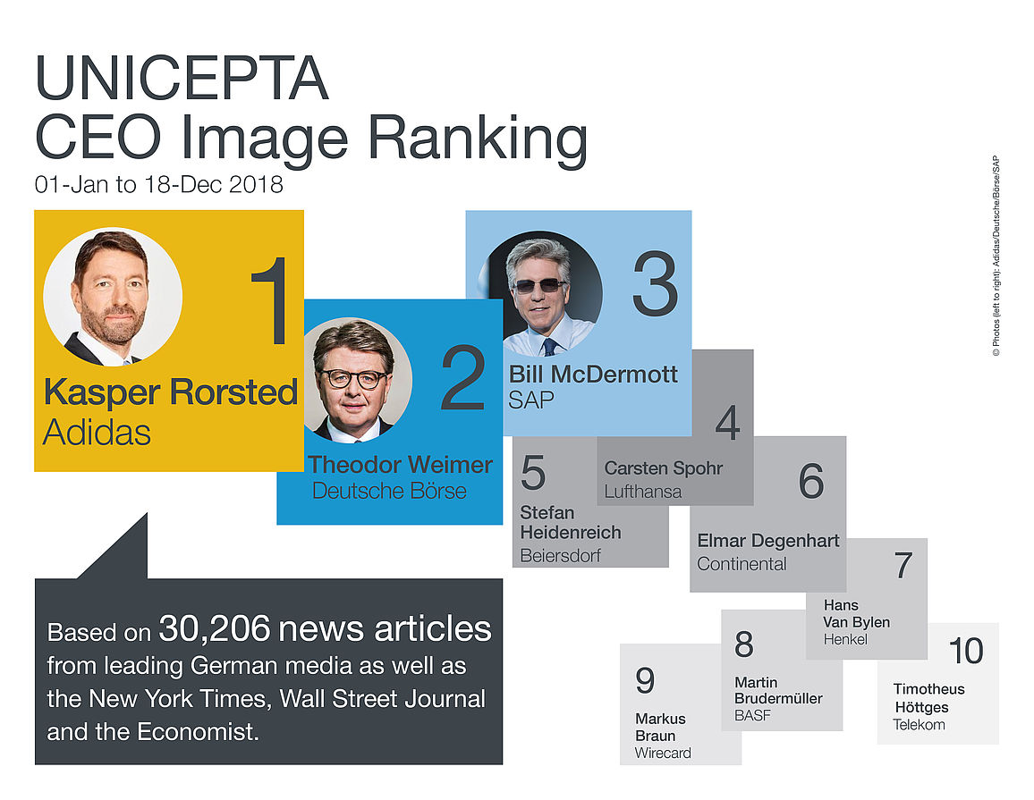 UNICEPTA, CEO Image Ranking, 2018