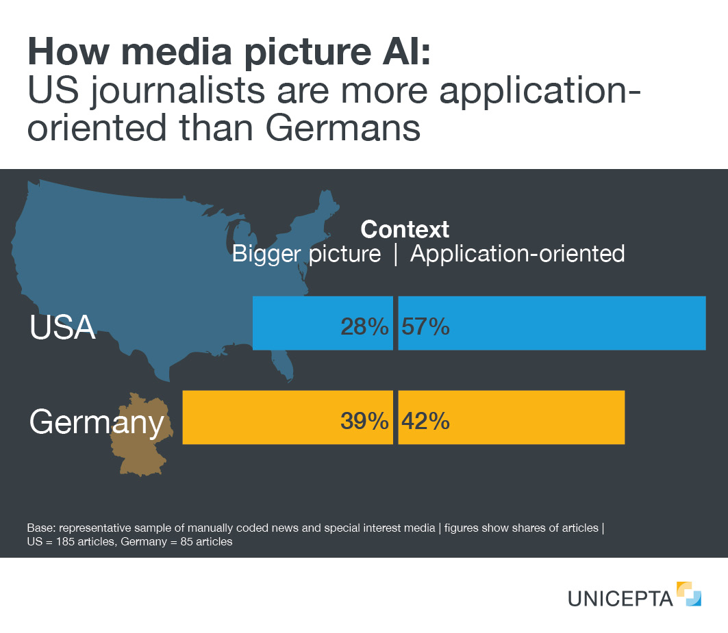 [Translate to EU: English:] How media picture AI:  US journalists are more application- oriented than Germans