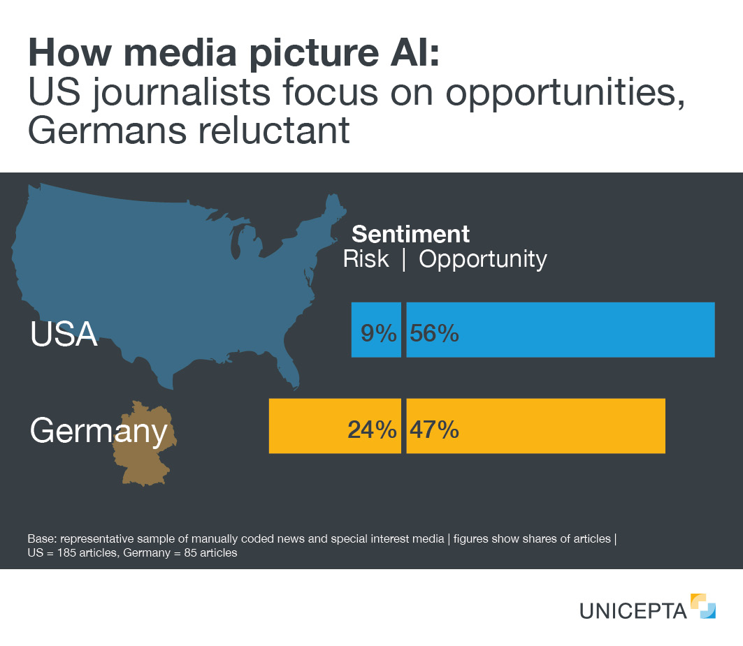 [Translate to EU: English:] How media picture AI:  US journalists focus on opportunities, Germans reluctant