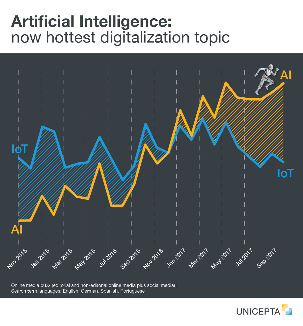 Artificial Intelligence: now hottest digitalization topic